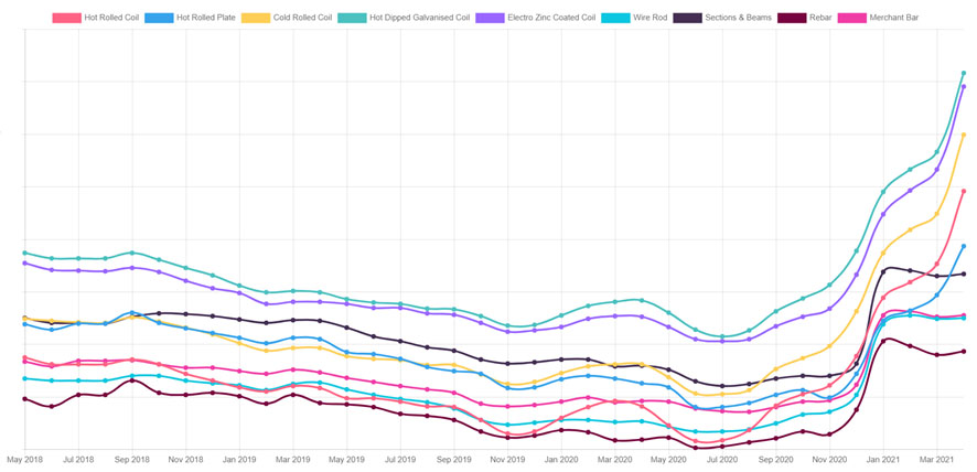 Raaka-aineen hintakehitys 2018-2021